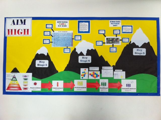 Classroom Revision Ideas ~ My learning journey can displays help teach and