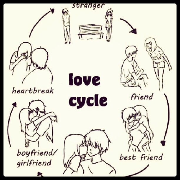 Love Cycle Love Cycle Love Quotes Quotes Love