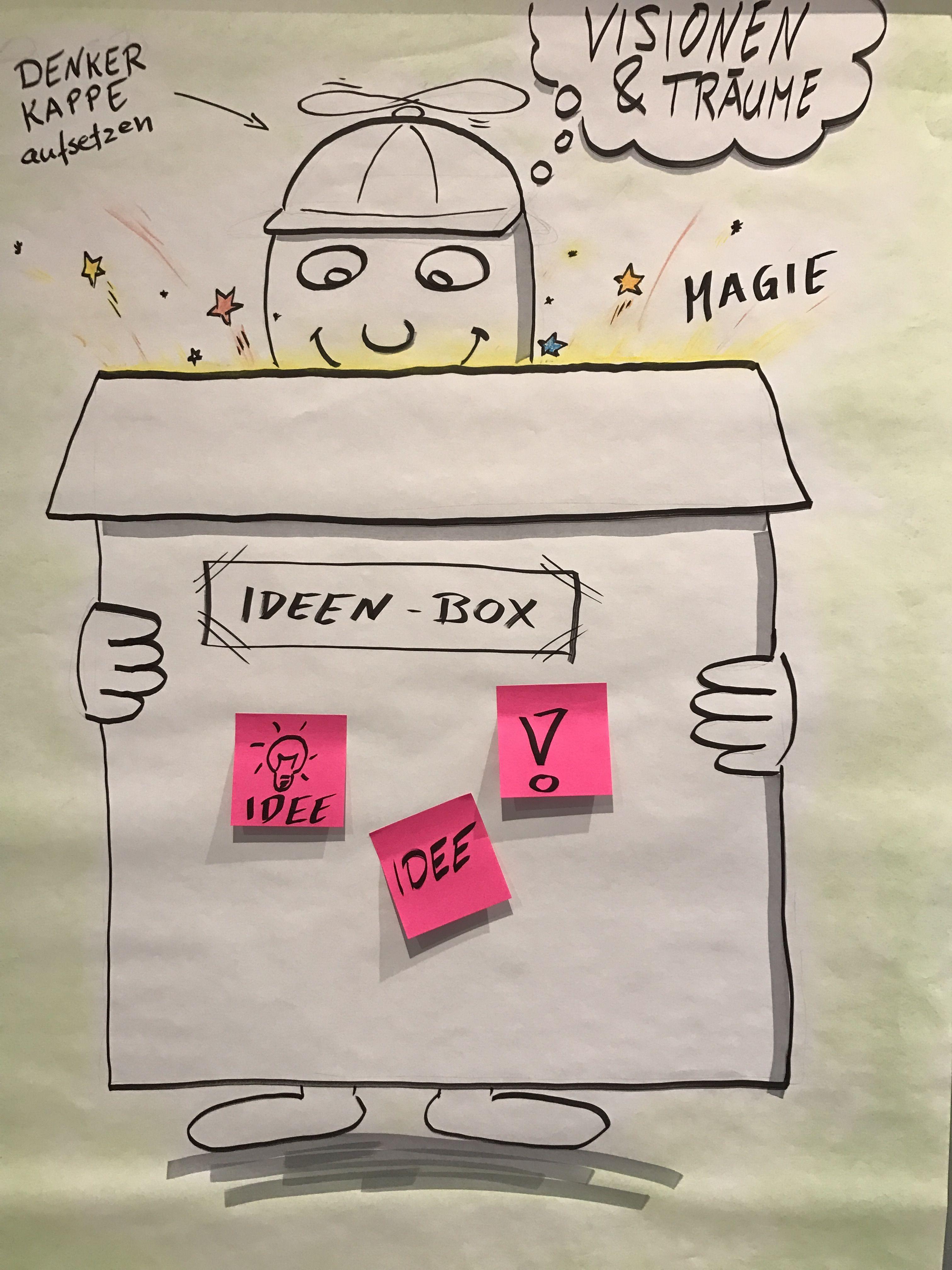 ideenbox als poster das team kann mit post its ideen festhalten dank der visualisierung ist. Black Bedroom Furniture Sets. Home Design Ideas