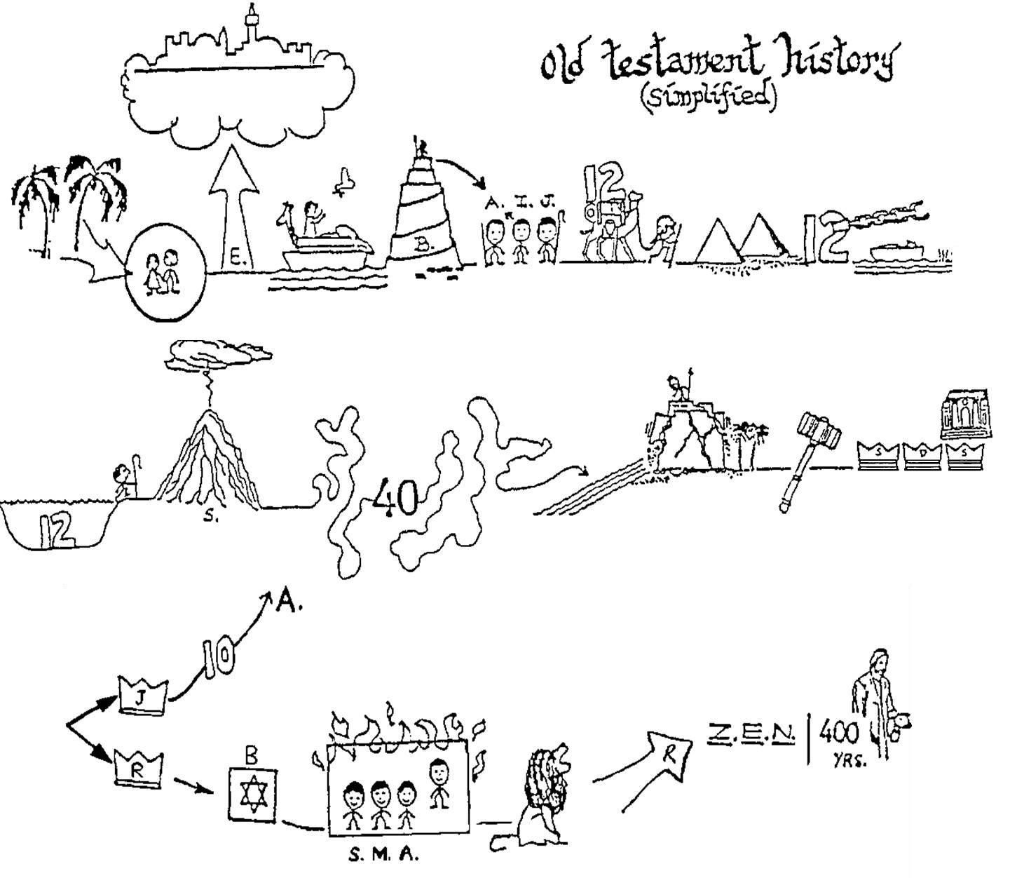 Old Testament History Handout 1 451 1 252 Pixels