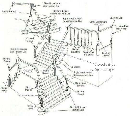 Balustrade diagram google search terminology for Building terminology