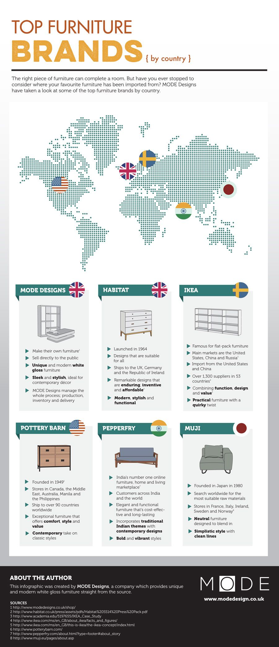 Top Furniture Brands By Country