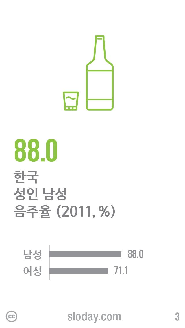 한국 성인 음주율은 흡연률과는 달리 남성과 여성의 차이가 크지 않습니다. 이 자료는 최근 1년 동안 1회 이상 음주한 수치인데, 2014년에는 금주에 도전해보실 분 계실까요? (자료: 국민건강영양조사, 2011)