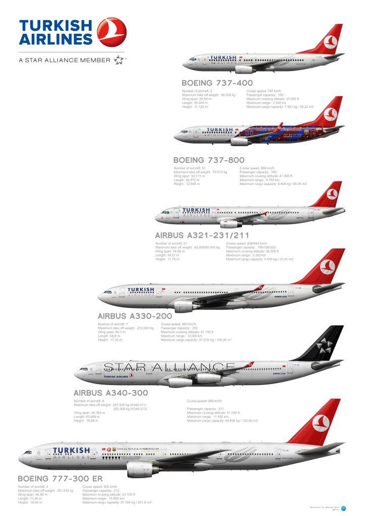 Turkish Airlines Fleet Passenger Aircraft Turkish Airlines Cargo Aircraft