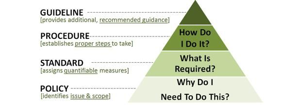 Difference between Guideline, Procedure, Standard and Policy