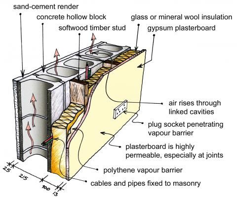 Cold Bridging Concrete Block   Google Search. Wall InsulationConcrete ...