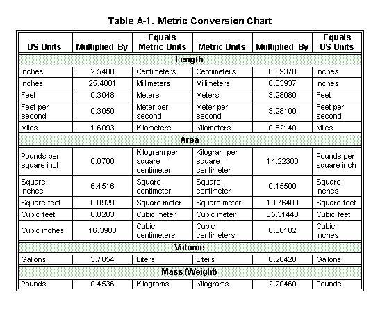 Fm 3 34 343 Appendix A Metric Conversion Chart Metric Conversions Unit Conversion Chart