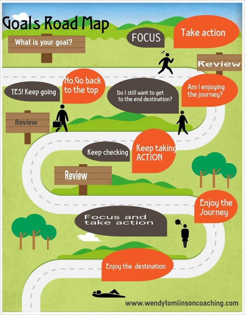 Achieve Your Goals Is Your Road Map The Right Way Up Roadmap Research Poster Success Road map to success template