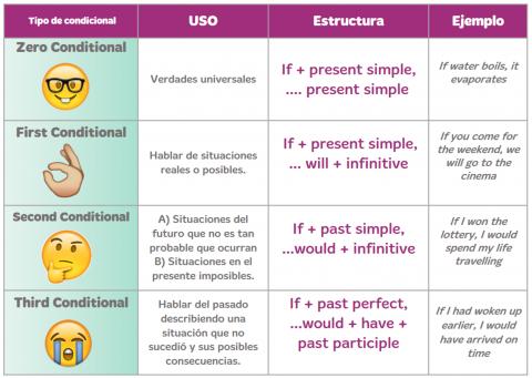 Ejercicios Prácticos Para Aprender Los Condicionales En Inglés What S Up Condicional Ejercicios Condicionales Ingles Como Aprender Ingles Basico