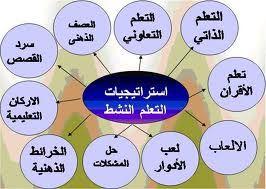 استراتيجيات التعلم النشط Active Learning Strategies Teaching Method Learning Arabic