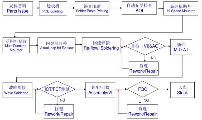 Pcba Flow Chart Pcba Smt Technology Pinterest