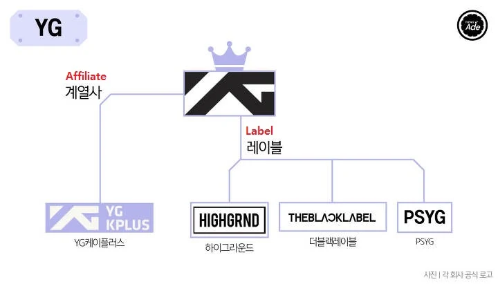 The Complete Family Tree Of Korean Entertainment Companies Koreaboo Korean Entertainment Companies Korean Entertainment Kpop Entertainment