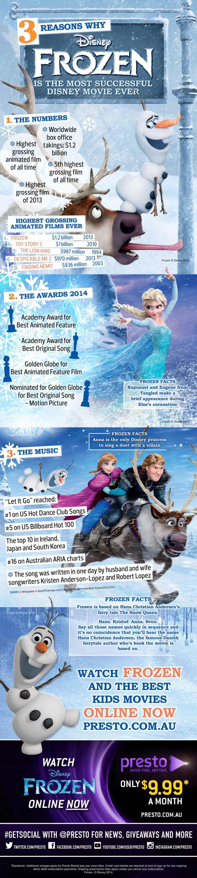Why Frozen is the Most Successful Disney Movie of All Time