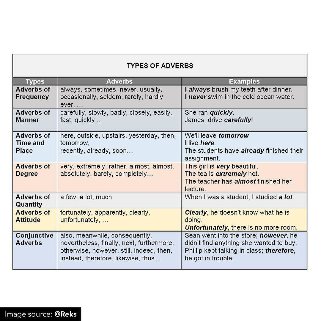 Adverbs Modify Verbs Adjectives Or Other Adverbs They