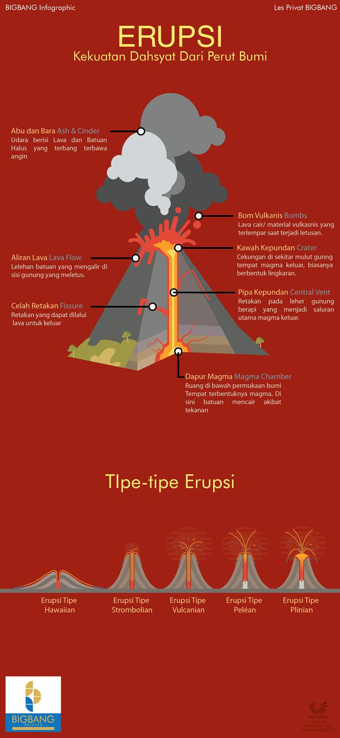 Erupsi Infografis (Dengan gambar) Infografis, Sejarah