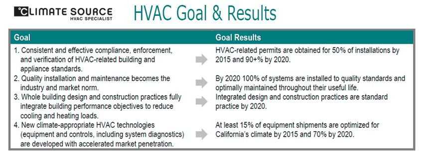 Hvac Goal And Results Have A Look Appliances Goals