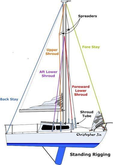 Upgrades, Repairs, C22, C-22, Catalina 22, Sailboat, Modifications,  Projects, Catalina, Rigging, Maintenance, Maintainin…   Sailing basics, Boat  navigation, SailingPinterest