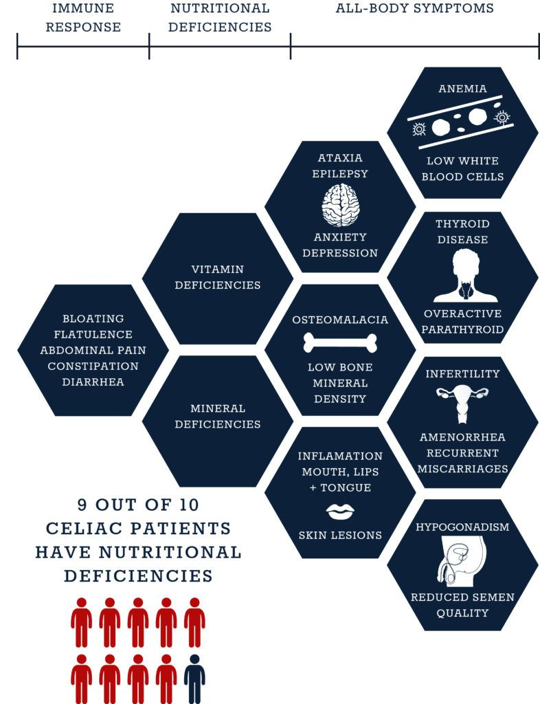 Symptoms of Celiac Disease   Celiac symptoms, Celiac ...