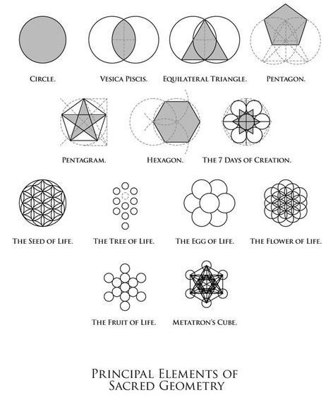 Principal Elements Of Sacred Geometry: In sacred geometry, symbolic and sacred meanings are ascribed to certain geometric shapes and certain geometric proportions. Paul Calter http://en.wikipedia.org/wiki/Sacred_geometry