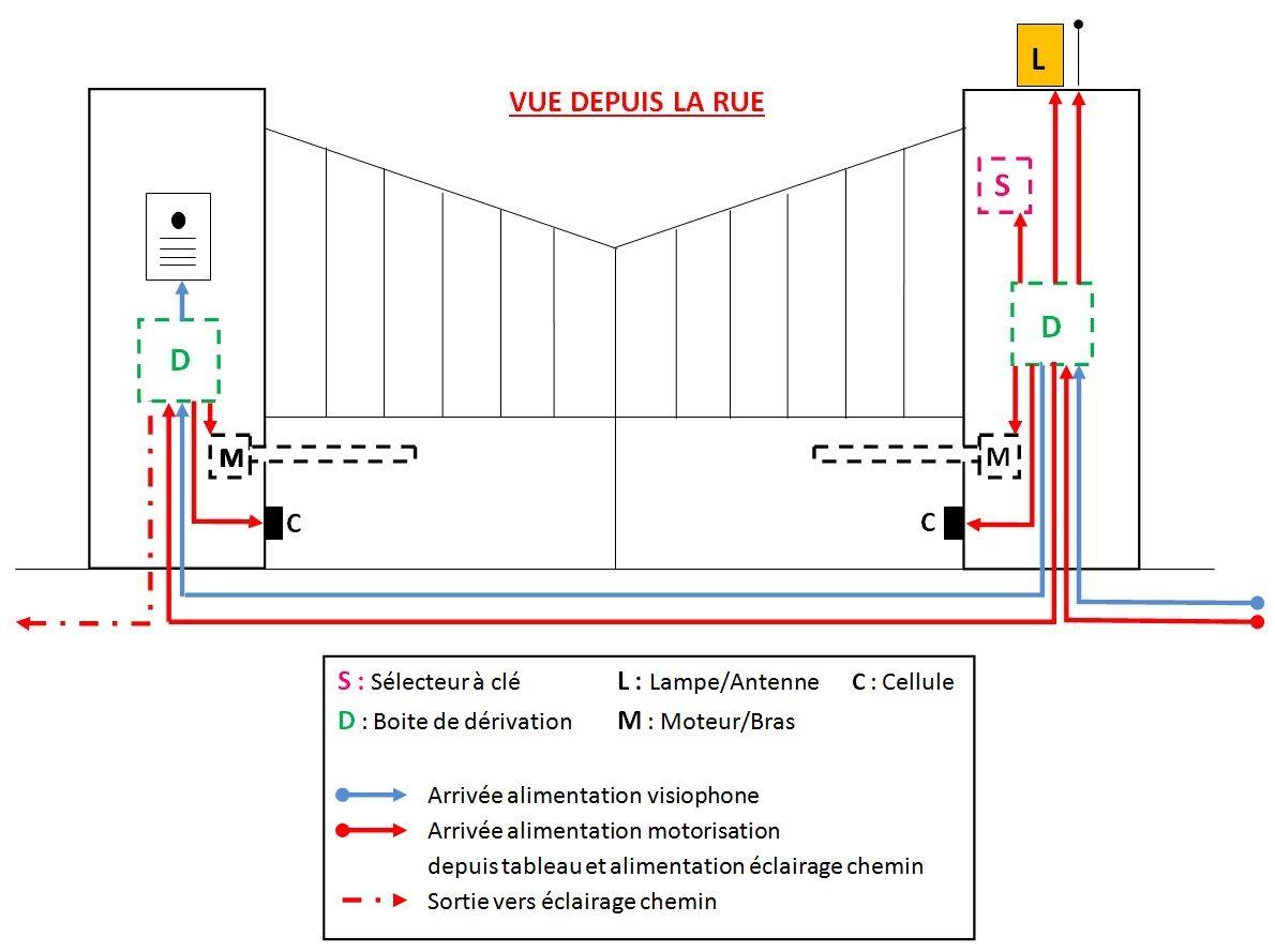 cablage portail pour motorisation et visiophone portail et electrique. Black Bedroom Furniture Sets. Home Design Ideas