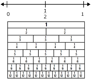 Graphing Inequalities On The Number Line Number Line Graphing Inequalities Inequality