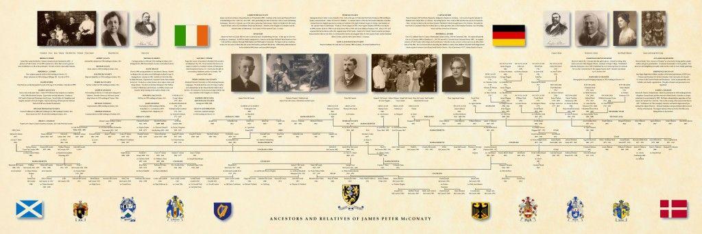 custom family tree genealogy pinterest genealogy genealogy