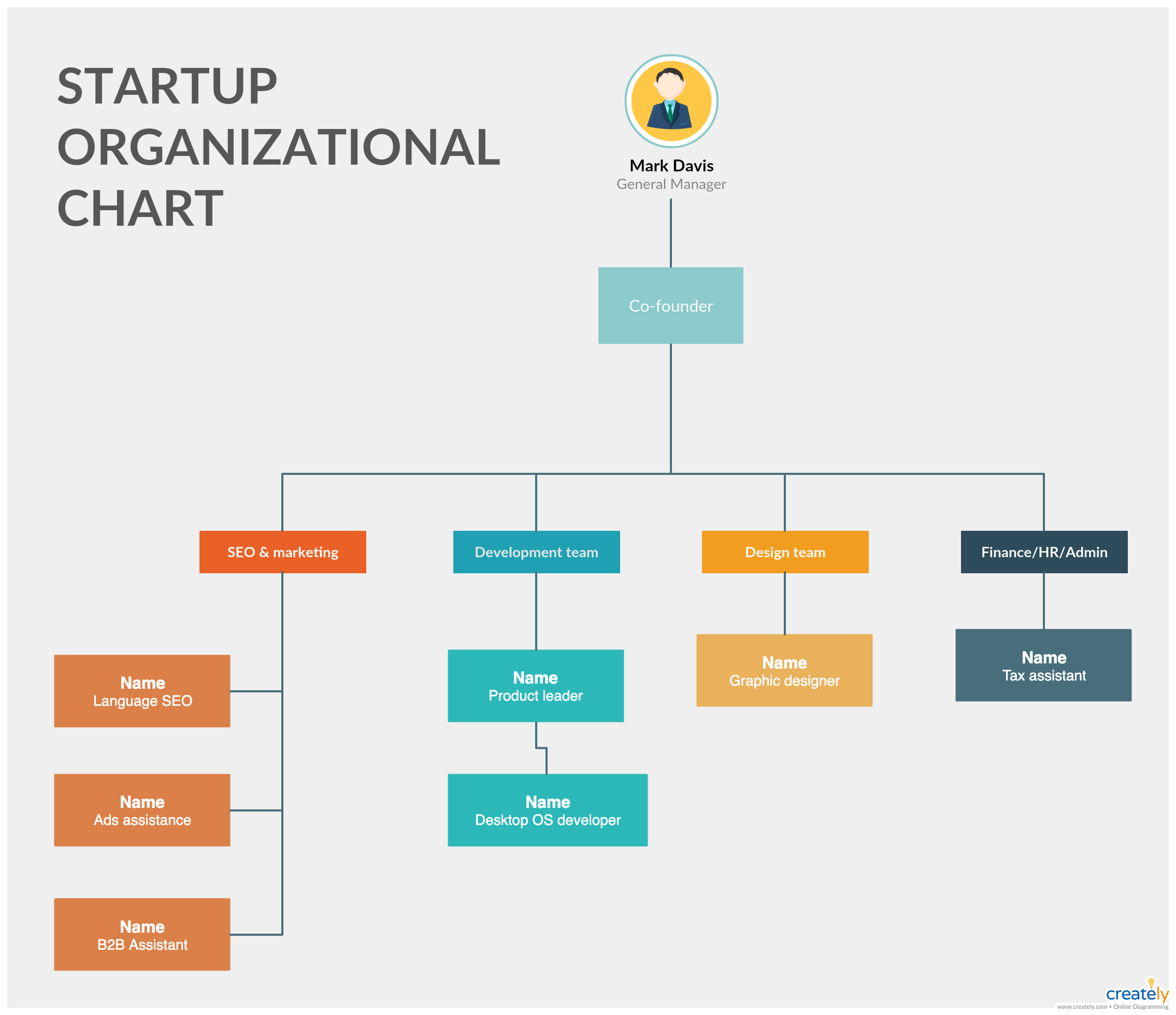 Org Chart Best Practices for Effective Organizational
