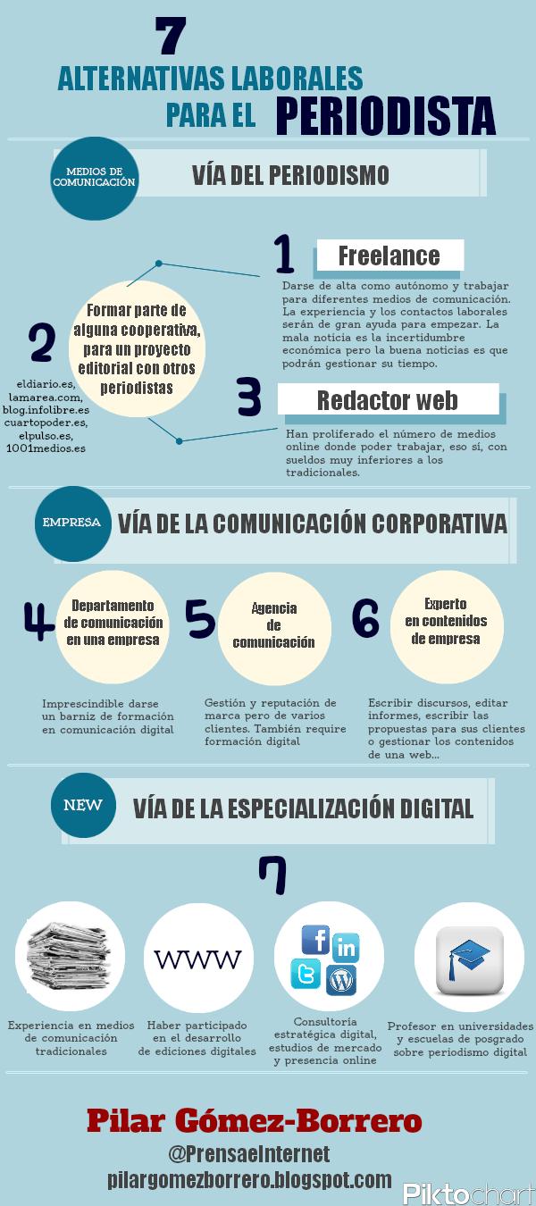 7 Alternativas Laborales Para Un Periodista Infografia Infographic Social Media Social Media Manager Digital Marketing