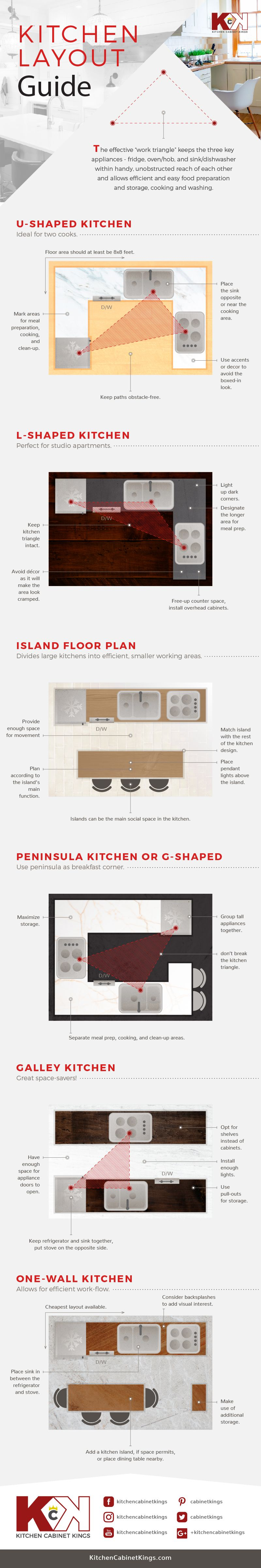 2 ton küchenideen the  best kitchen layouts to consider for your renovation in