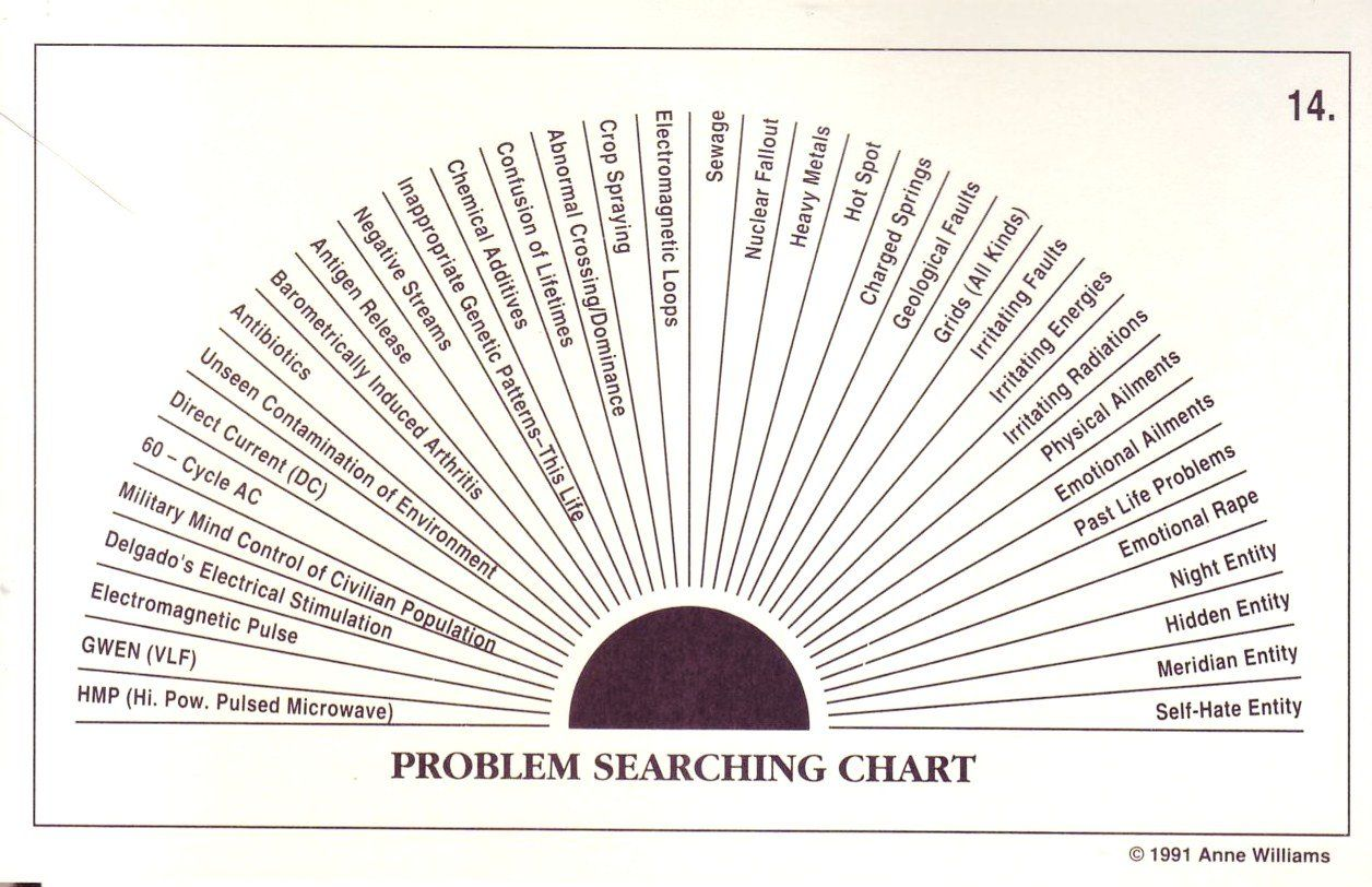 The Pendulum Dowser S Charts Searching For Problems Find The Problem And Correct It Amazon Com Books Pendulum Board Dowsing Chart Pendulum