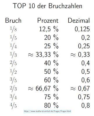 Mathe ist einfach Top 10 der Bruchzahlen mathematik Pinterest