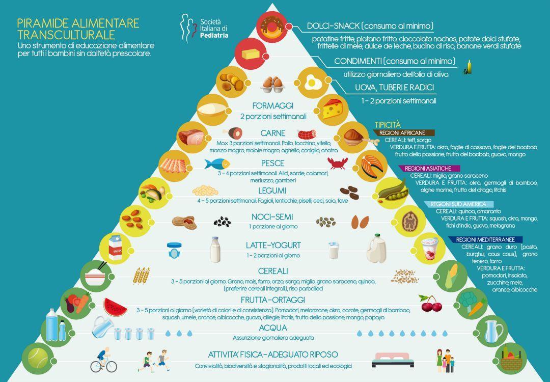 menu settimanale piramide alimentare | Recipes | Pinterest | Food ...