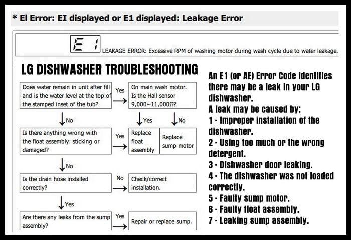 LG Dishwasher Error Code E1 - How To Clear | DIY - Tips