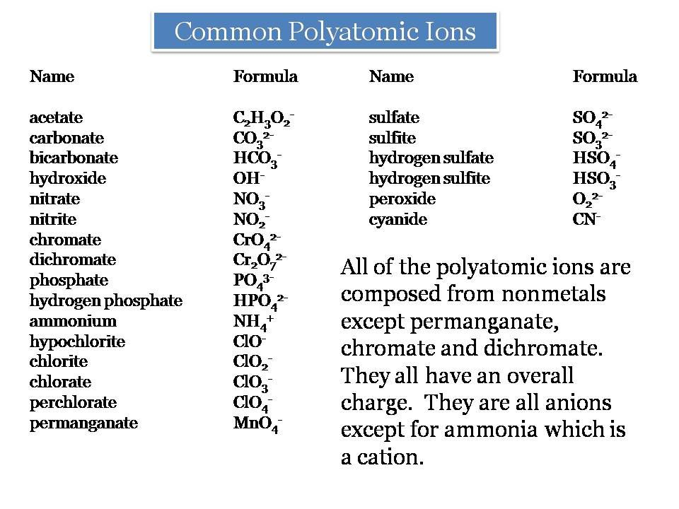 Polyatomicions A List Of The Names And Formulas Of Some