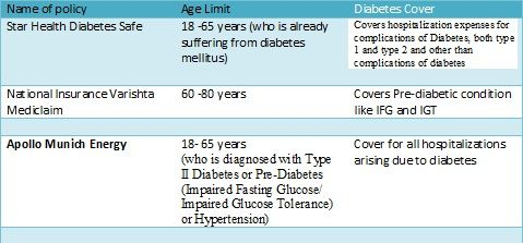 Comparison Of Health Insurance Plans For Diabetic Patients In India Health Insurance Plans Best Health Insurance
