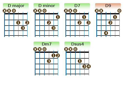 D chords | Scales | Pinterest | Guitars, Guitar chords and Guitar ...