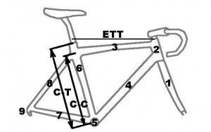 How To Measure A Bike Frame Terminology Bike Frame Bike Frame