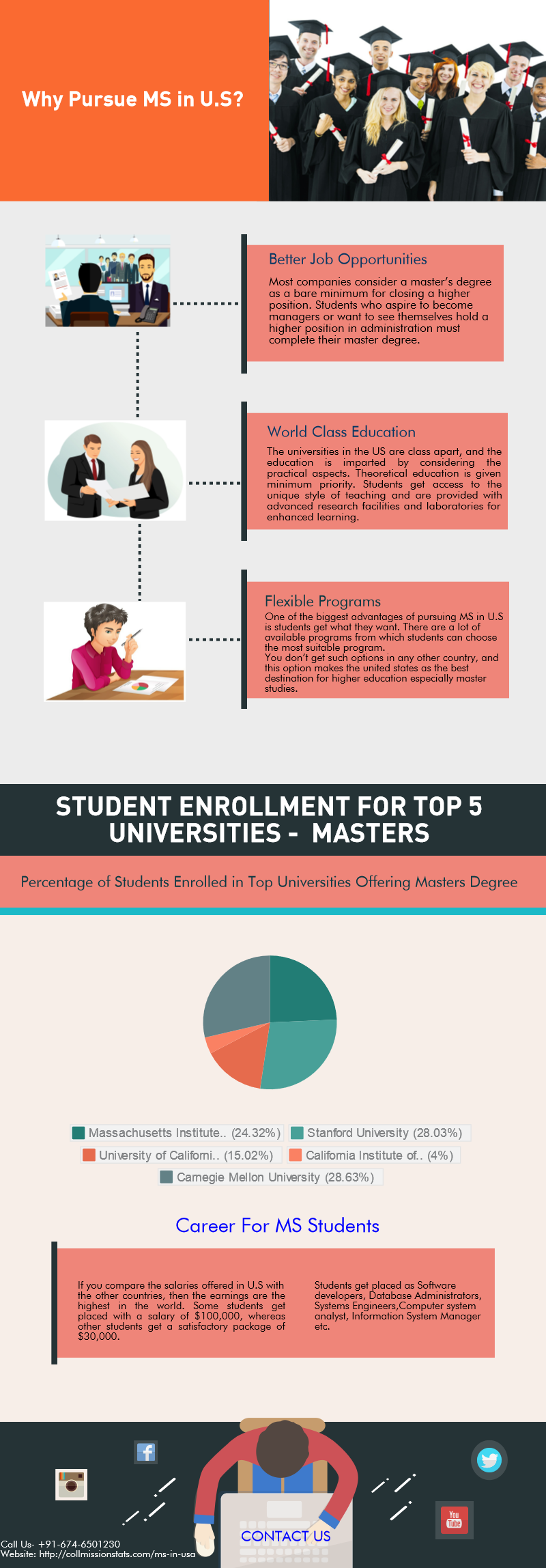 learn about the masters in us best master degree programs graduate school applications how to prepare for the ms degree in top universities many more