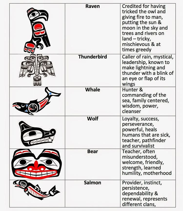 Image Result For Totem Pole Symbols And Meanings Artsy Craft