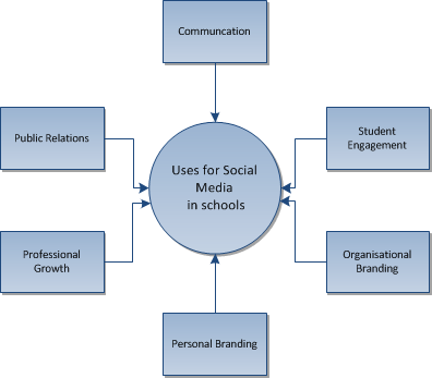 Case Studies and Examples of Social Media use in Education