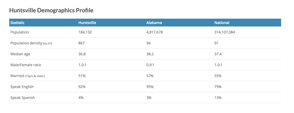 Here are the demographics for Huntsville, AL How to