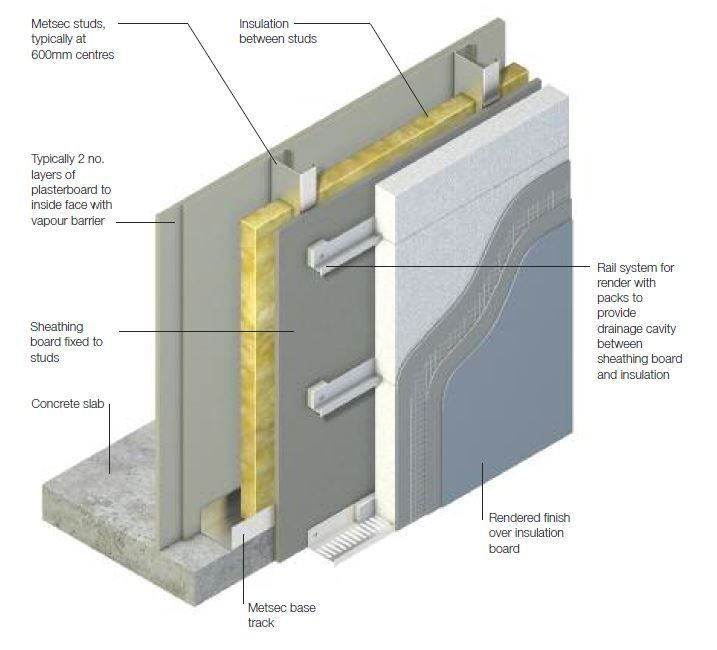 Cement rendered walls construction details materials for Roof sheathing material options