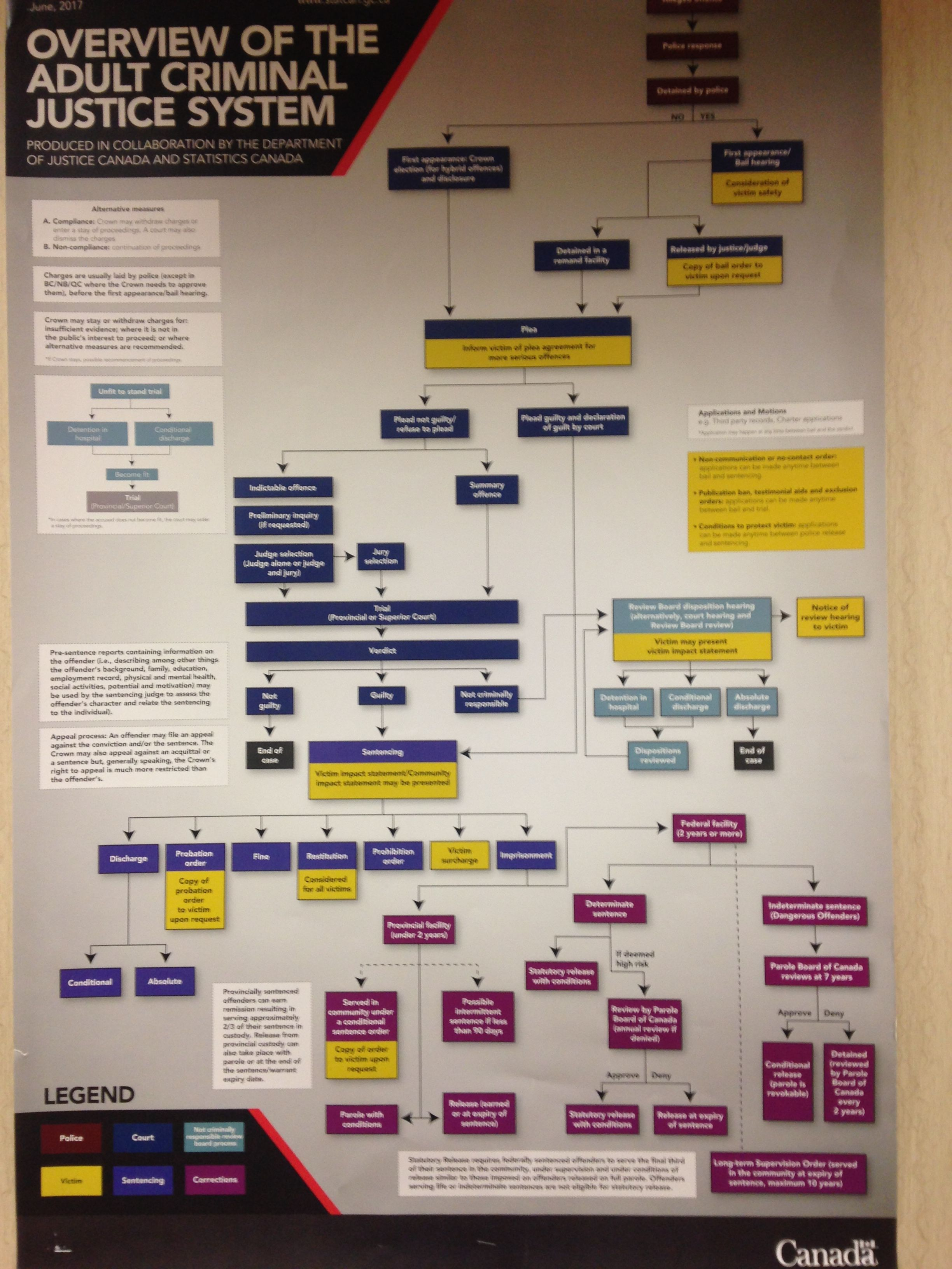 Canada S Overview Of The Adult Criminal Justice System I Thought
