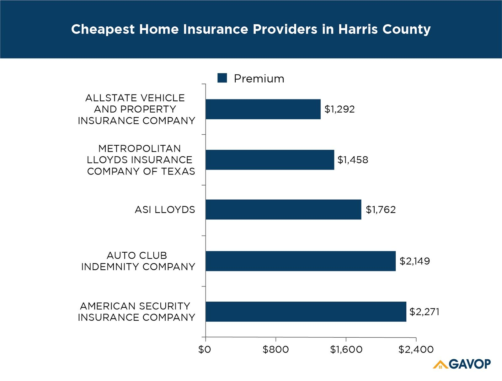 The Cheapest Texas Home Insurance Rates Start At About 800 Home