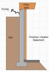 Basement Vapor Barrier Basement Insulation Issues Basement Insulation Basement Basement Makeover