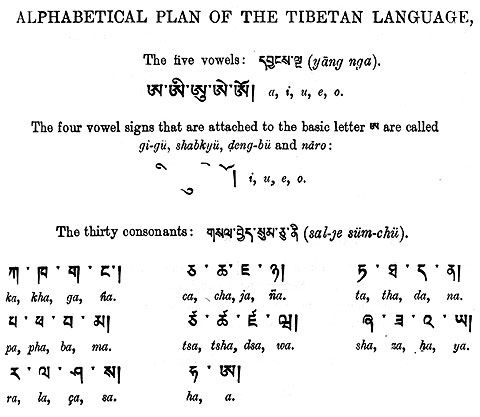 sanscrit alfabet Sanskrit alphabet chart This is your indexhtml