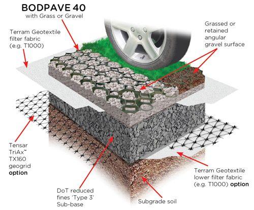 Bodpave Gravel Retention Paving Grid Installation Diagram Grass Pavers Permeable Driveway Gravel Driveway