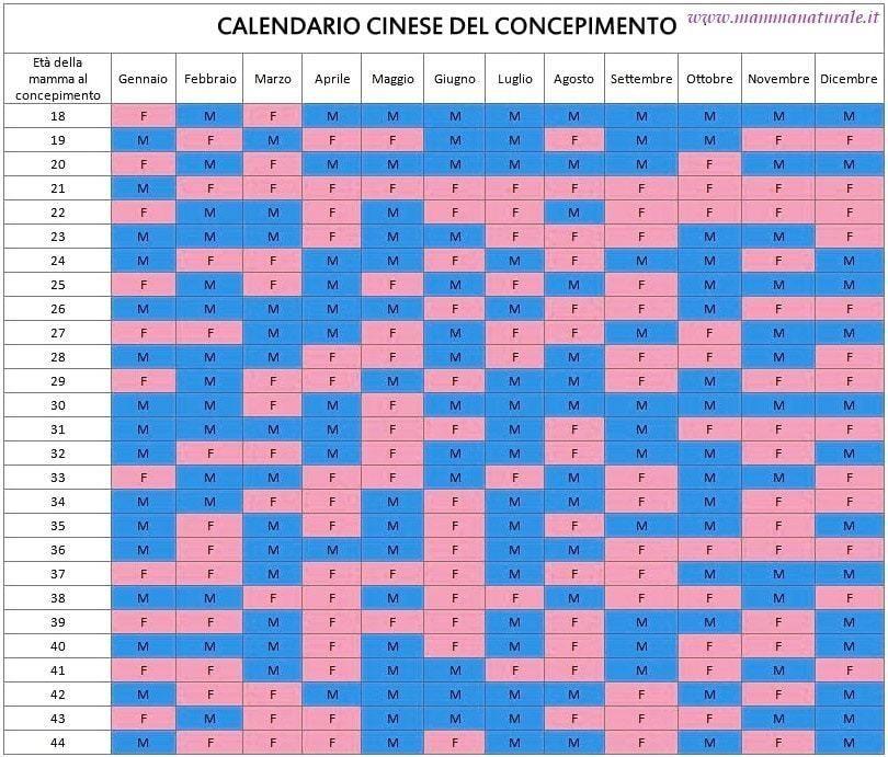 Calendario Per Sapere Se Maschio O Femmina.Pin Su Mondo Mamme