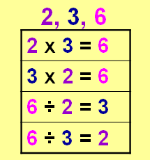 Inverse Operations Practice Pocket: Multiplication and Division by ...