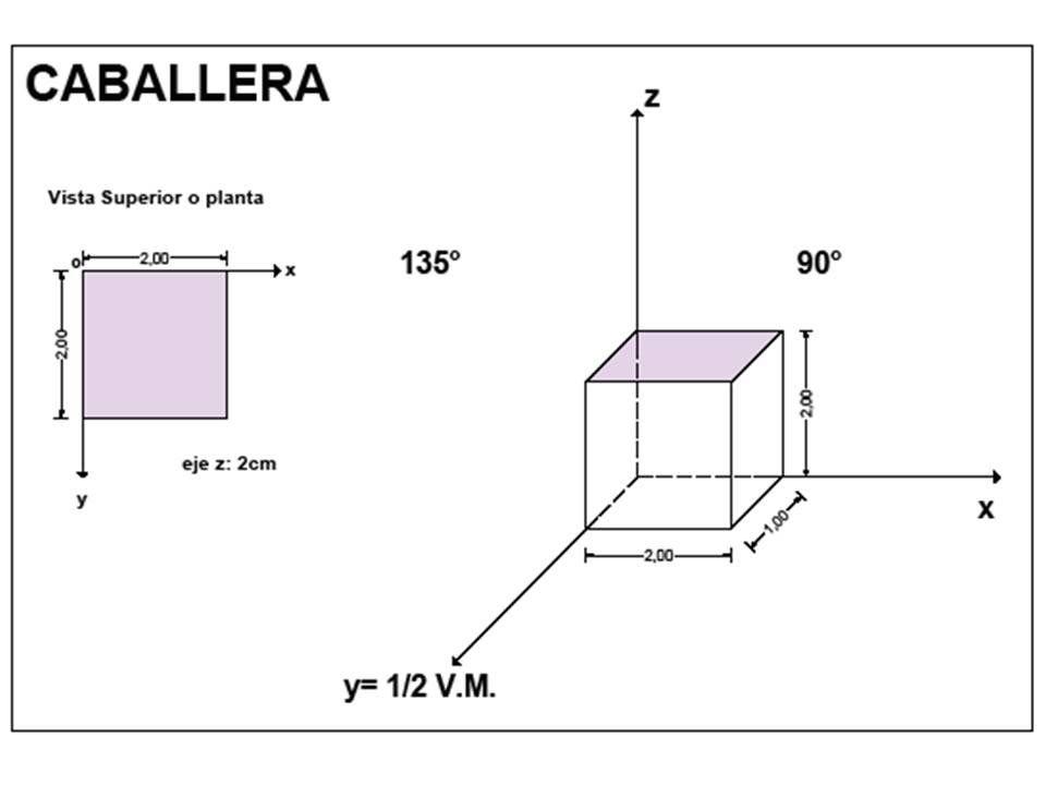 4 Axonometria Oblicua Caballera Dibujo Tecnico 380 Chart Line Chart
